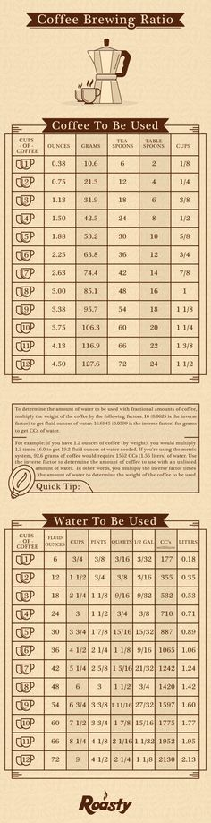 Perfection...any way you measure it! Here's your foolproof guide to perfecting the coffee-water ratio!