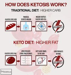 The 'ketogenic' aka keto diet is a low-carb, high-fat diet that promotes many health benefits. You've probably heard about the low carb/high fat diet popular among models and actors alike – and with good reason too! #wannaliv