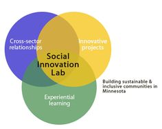 The Spirit of Institutions: Join us for the first Social Innovation Lab