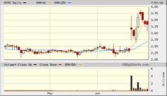 Www Bigcharts Com Quotes Httpbigcharts.marketwatchquickchartquickchart.aspsymbbgi .