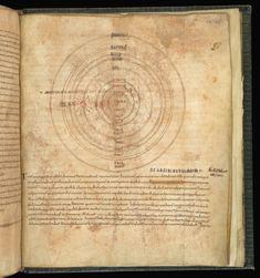 647 f 19r Harley MS 647, f 19r. Solar System.
