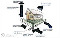 Материалы для проведения работ Garden Solutions, Roof Detail, Architecture Design, House Plans, Pergola, Backyard, How To Plan, Frame, Building