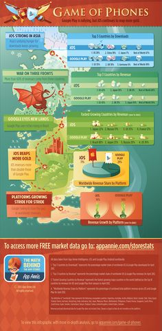 Games of Phones - iOs or Android games? Nice Infografics
