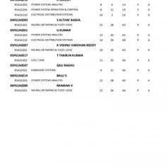 JAWAHARLAL NEHRU TECHNOLOGICAL UNIVERSITY ANANTAPUR ANANTAPUR - 515 002(A. P.) INDIA EXAMINATION BRANCH B Tech IV Year I (R05) Semester Supplementary Examin. http://slidehot.com/resources/iv-year-b-tech-i-sem-r05-supple-nov-2012.48099/