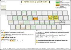 vi/vim graphical tutorial part 3 -- yank & paste