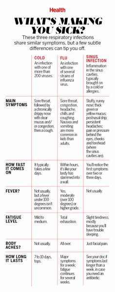 Colds, the flu, and sinus infections have such similar symptoms that it can be tough to know what truly ails you. That said, a few subtle differences can tip you off. Diagnose yourself using this chart. | Health.com