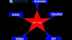 Best Professional SEO Experts in India : SEO Services Company