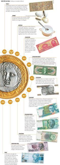 infográfico sobre as moedas que o Brasil já teve