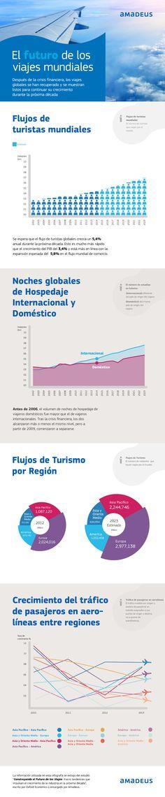 El futuro de los viajes mundiales vía: @amadeusESP #infografia #infographic #tourism