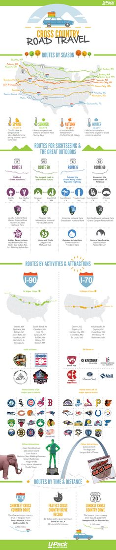 Use this info to plan your cross country road trip by route, travel time, landmarks or attractions.