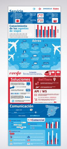 #Infografia Amadeus. Ventajas que ofrece
