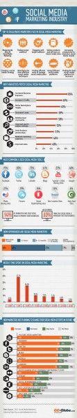 #Social #Media #Marketing Industry Trend