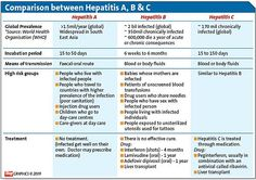 Protect Your Child's Liver From Hepatitis