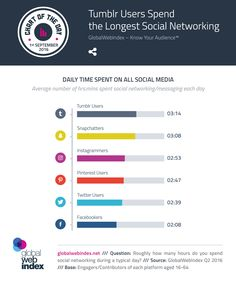 Daily time spent on social media channels