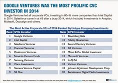 the most invested Venture capital investors