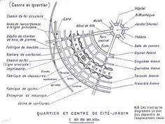Le concept des Cités-Jardins