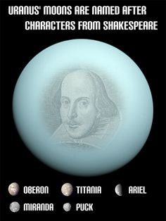 Uranus' moons are named after characters from the works of William Shakespeare