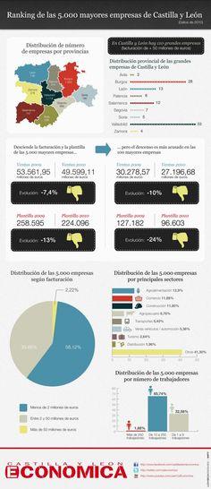 Ranking de las mayores empresas de Castilla y León