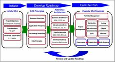 SOA Practitioners' Guide - Part 1 Why Services-Oriented Architecture? Portal, Business Architecture, Life Cycles, Innovation, Product Life, Google Search
