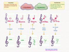 Aprendiendo un lenguaje universal: El Lenguaje Musical | Nuevas tecnologías aplicadas a la educación | Educa con TIC