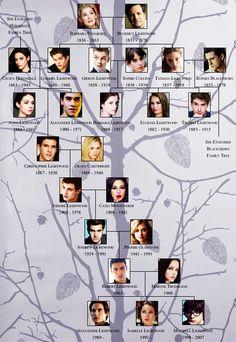 Lightwood family tree.