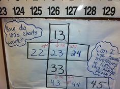 Everyday Mathematics idea and idea from Kara Hunt!!!