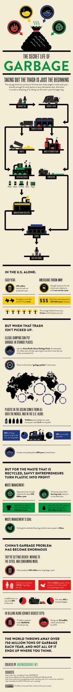 Secret life of garbage infographic. The world throws away more than 750 million tons of garbage each year, and not all of it ends up where you think. Secret Life, The Secret, Solid Waste, Carbon Footprint, Environmental Science, Business Management, Data Visualization, Global Warming, Renewable Energy