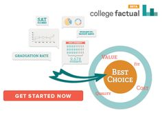 College Factual's matching tool which includes rankings for a variety of factors including diversity