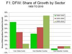 Dallas Population Growth Chart: Population Shift to Suburban Areas
