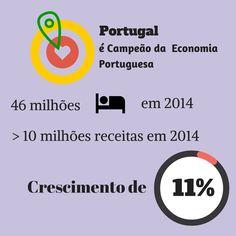 Portugal é campeão da economia Portuguesa