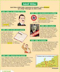Adolf Hitler - Mon Quotidien, le seul site d'information quotidienne pour les 10-14 ans !