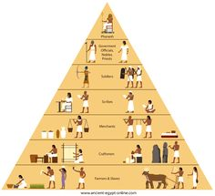 In this topic we focus on the way of life in ancient Egyptian society. The development of the Egyptian civilization is traced from the beginning of the settlement at the Nile river through to the uniting of Upper and Lower Egypt under one Pharaoh. Ancient Egypt Fashion, Ancient Egypt Crafts, Ancient Egypt Pyramids, Ancient Egypt Civilization, Egypt Map, Ancient Egypt History, Ancient Civilizations, Ancient Egypt Hieroglyphics, Ancient Aliens