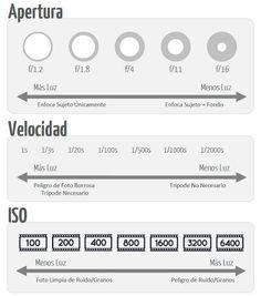 Cómo afecta la velocidad de obturación, apertura e ISO a las fotos ...