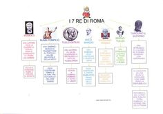 Mappa storia: I 7 Re di Roma Teaching History, Primary School, Ancient History, High School, Culture, Education, Learning, Children, Geography