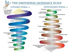 This is one of the best Emotional Guidance Scales I've ever seen.