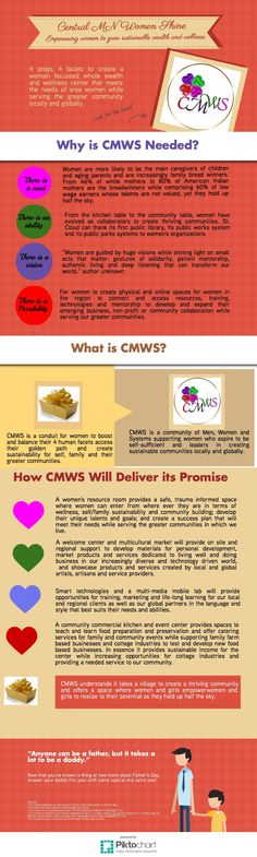 Introducing CMWS | Piktochart Infographic Editor