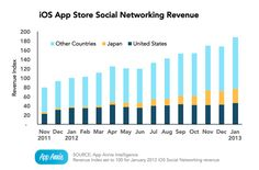 social apps now account for 3% of all revenue generated in the app store.