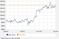 Notable Monday Option Activity: MCD, GES, BBY