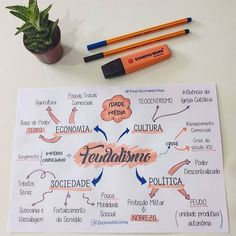 Build Your Brazilian Portuguese Vocabulary Apuntes Bonitos ✍️ College Notes, School Notes, Bullet Journal School, Bullet Journal Ideas Pages, Lettering Tutorial, Mind Map Design, Mental Map, Study Organization, Study Planner