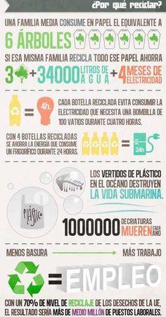 ¿Por qué reciclar? Una interesante #infografía #sustentailidad