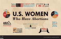 an infographic showing that 1 in 3 women have abortions