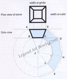 Estimating the length of the bezel for an oval stone