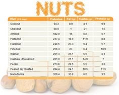 Nuts - a great fat source on a paleo diet!