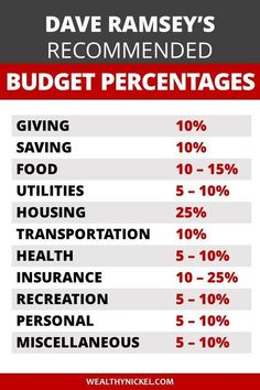 Dave Ramsey Budget Percentages - 2019 Updated Guidelines - Finance tips, saving money, budgeting planner Financial Peace, Financial Tips, Financial Planning, Retirement Planning, Budgeting Finances, Budgeting Tips, Household Budget, Planning Budget, Budget Planer
