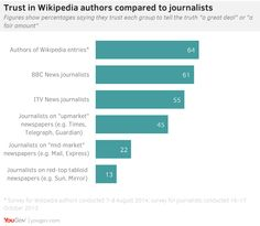 "Brits trust Wikipedia more than the BBC, ""serious"" newspapers - Boing Boing"