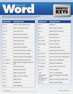 Computer shortcuts and Special characters The Best Laptop Advice You Will Read. There are a lot of reasons that people chose to use laptop computers.Bits of Linux: 2015 Word Shortcut Keys, Computer Shortcut Keys, Computer Basics, Computer Help, Computer Tips, Computer Keyboard, Computer Lessons, Technology Hacks, Computer Technology
