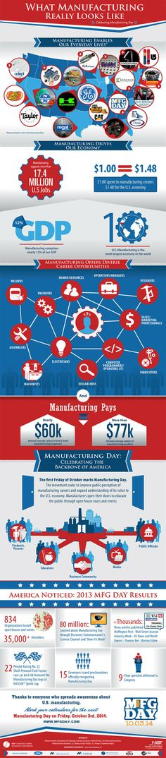 What Manufacturing Really Looks Like! Support Manufacturing Day October 2014 - Inspire young adults to get into Manufacturing, it can be a fun and creative  career.