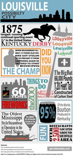 Infographic Louisville Facts - Louisville Real Estate News | Infographics | Oldham County Events
