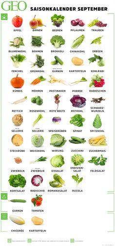 Saisonkalender September Fruits And Vegetables List, High Fiber Vegetables, High Fiber Fruits, High Fiber Foods, Organic Vegetables, List Of Fruits, Fruits Basket Cosplay, Fruits Basket Manga, Fruit Delivery