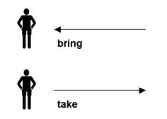 Take and Bring. Please learn the difference.  You bring things here and take things there.